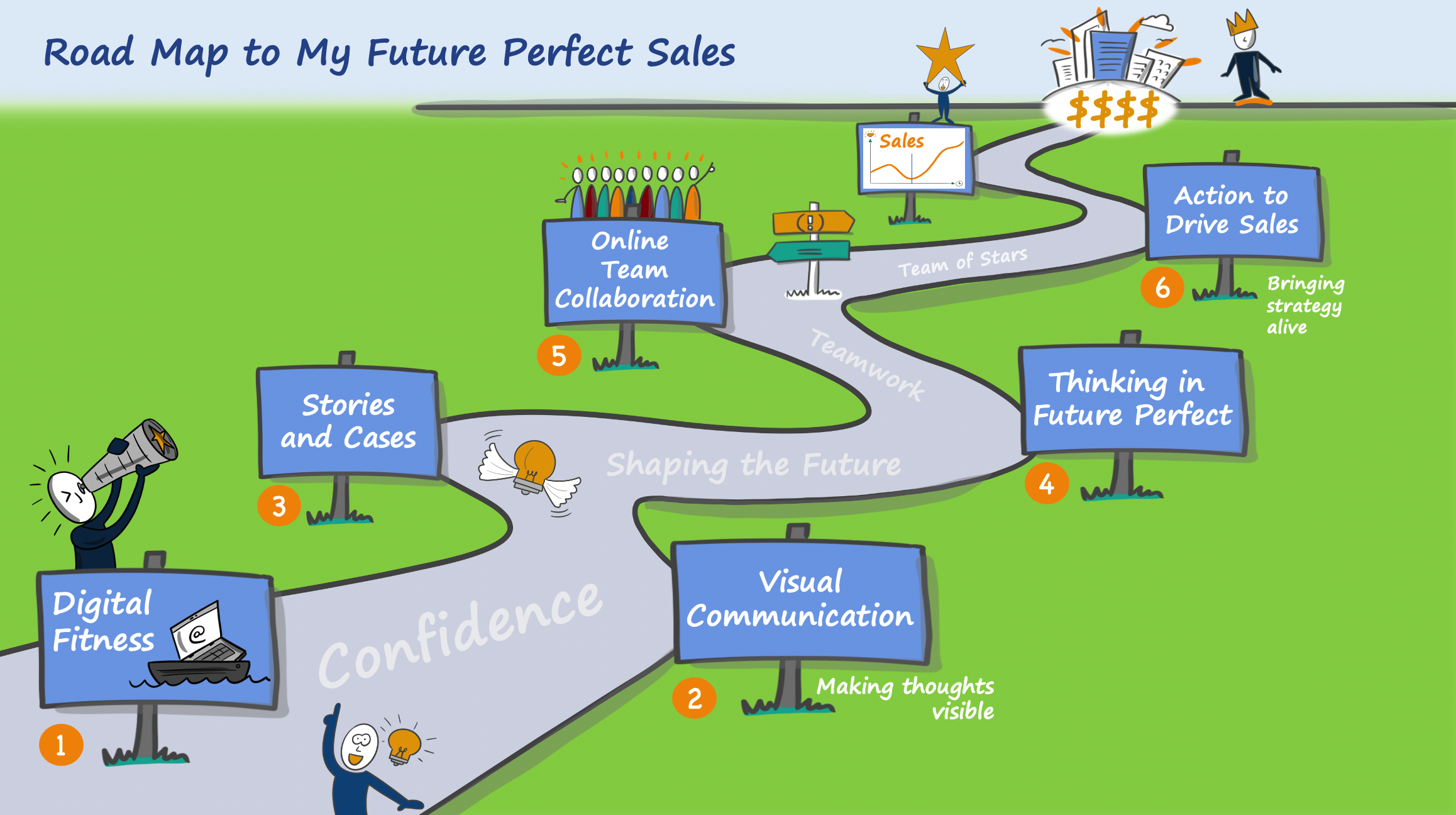 Roadmap Sales Strategy Workshop