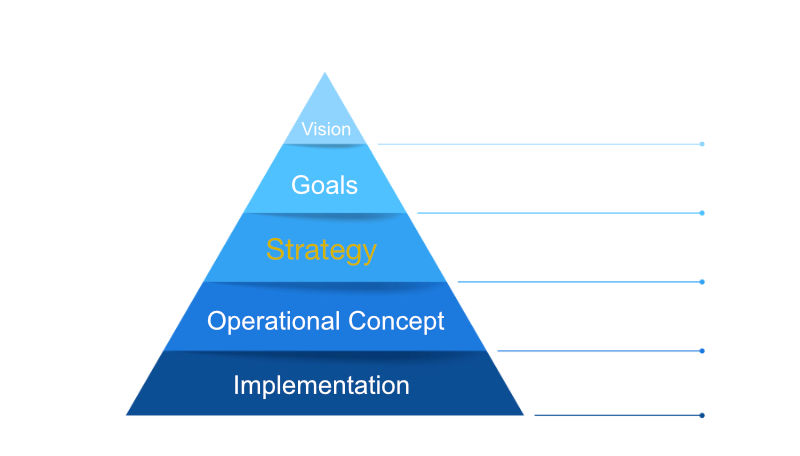 Corporate Strategy Pyramid