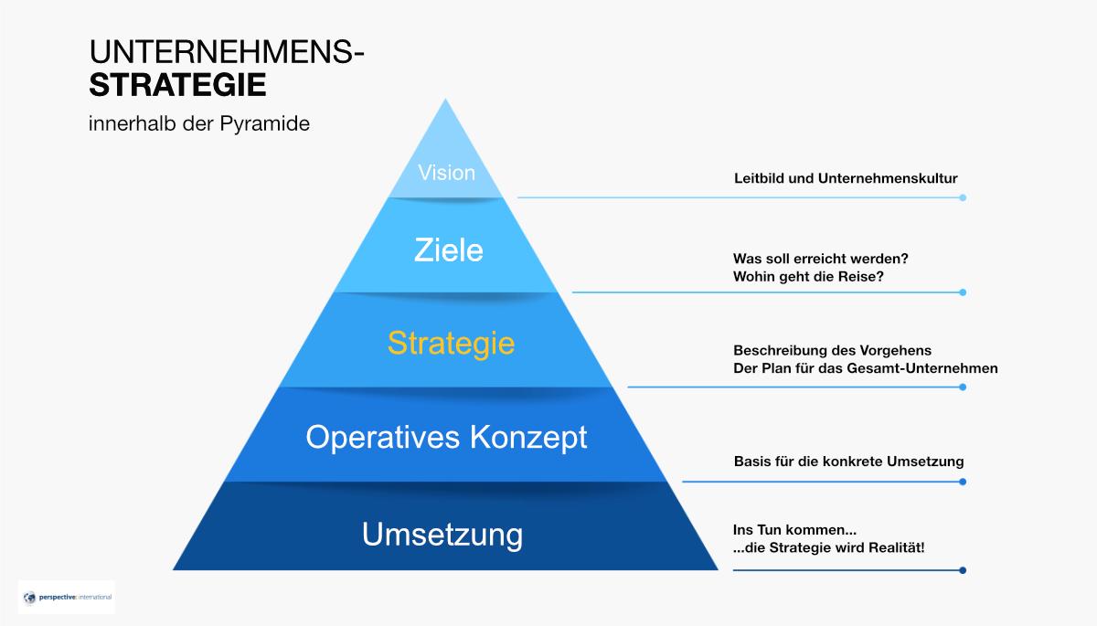 Unternehmensstrategie Pyramide