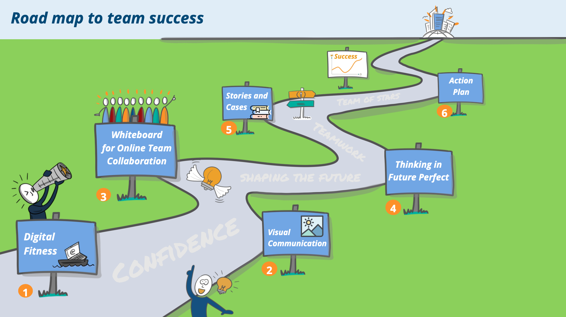 Online Teamwork Success Roadmap