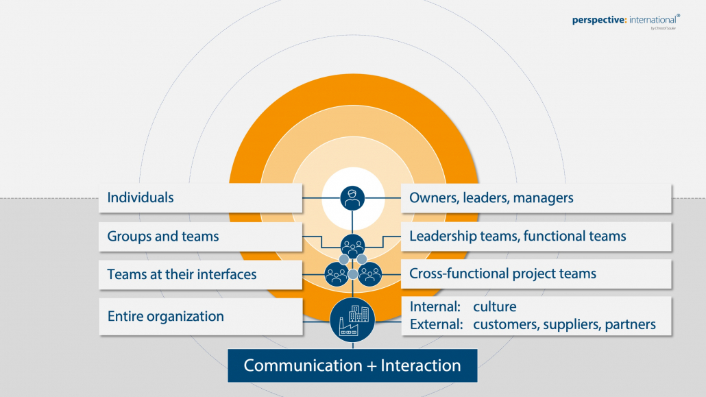 Communication + Interaction